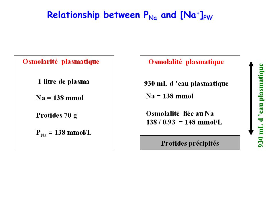 Relationship between PNa and [Na+]PW